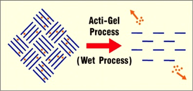 Acti-Gel(R)